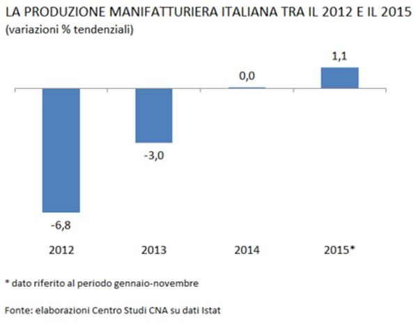 produzione_manifatturiera_italiana_2012_2015_600